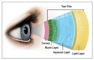 Tear layers